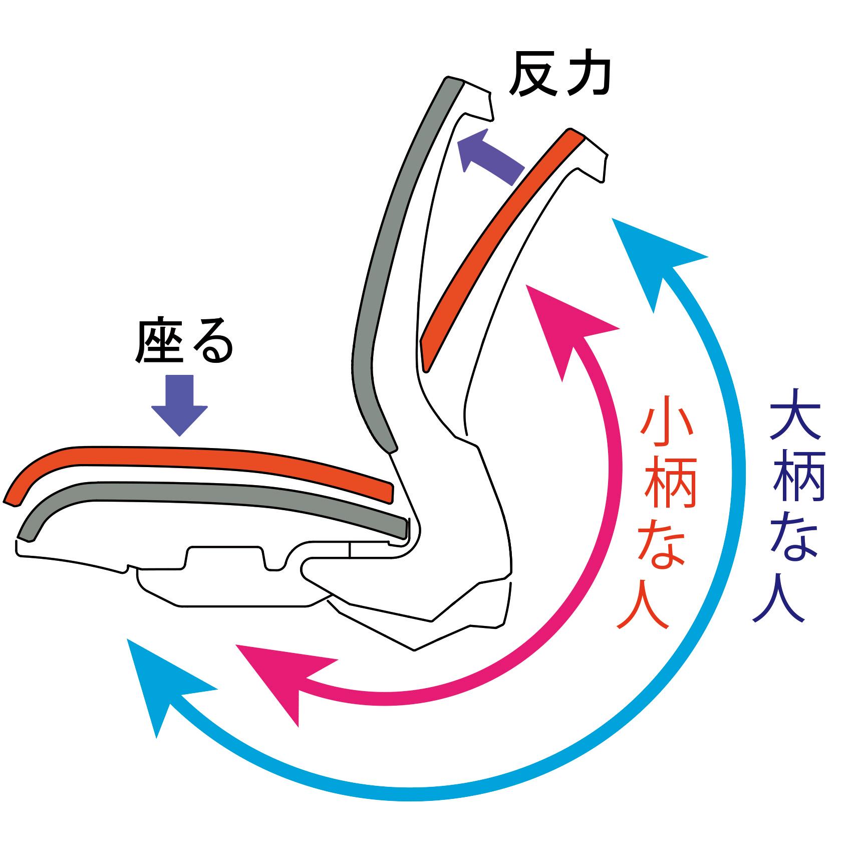 FST-88_ロッキング説明図
