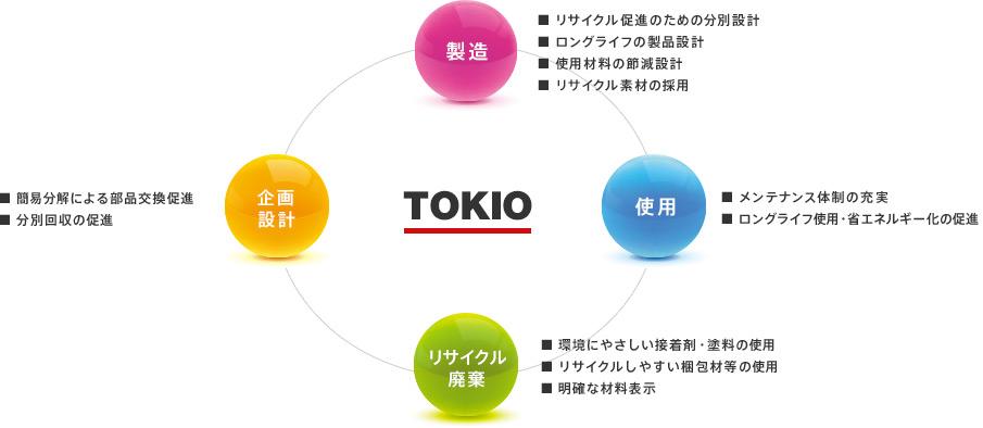TOKIO(トキオ)のブランドイメージ
